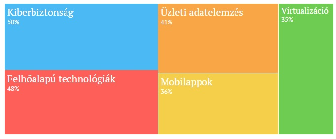 adatok forrása: DT Capital Partners/ComputerWorld Forecast 2016, Survey of IT professionals