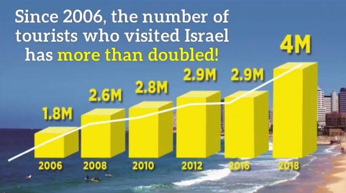 4000000 turista